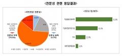 """전경련 """"경제 전문가 90.7%, 국민연금의 경영개입 반대"""""""