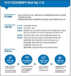"""인천관광공사 """"인천관광벤처 사업, 신규채용 26명·관광객 6,135명 유치"""""""