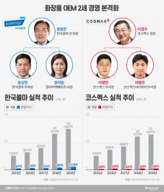 '맞수' 한국콜마·코스맥스…'2세 경영' 전면승부