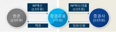 한국증권금융, 증권사 대상 유동성 지원 확대