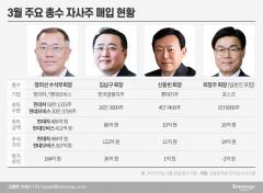 '동학개미운동' 동참한 총수들, 얼마나 벌었나?