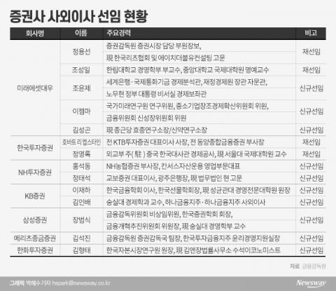 증권가 사외이사, '금융 전문가' 전성시대