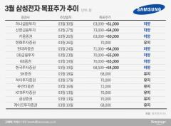 """삼성전자 목표주가 또 낮췄다…""""문제는 스마트폰"""""""