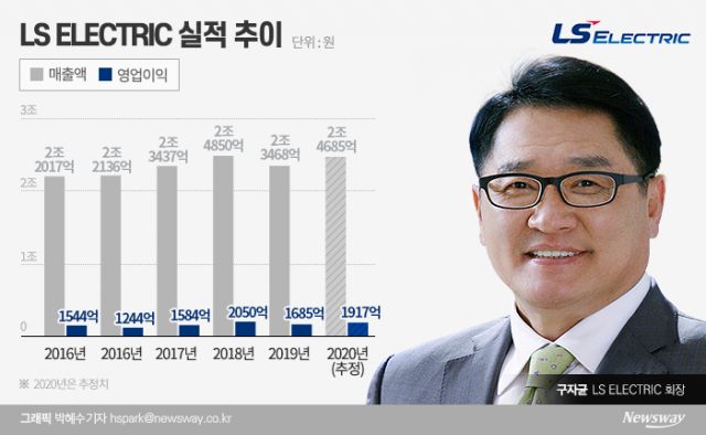 LS산전→LS일렉트릭…구자균의 '글로벌' 공략 신호탄