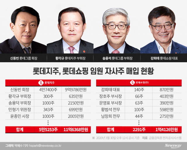 """""""자사주 사주세요"""" 회장 특명…신동빈 10억·강희태 '800만원'"""