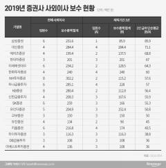 증권사 사외이사 연봉 1위 '삼성증권'…평균 8590만원