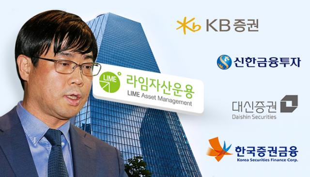 [사건의 재구성]라임 결탁 어디까지···증권, 집단 모럴해저드 심각