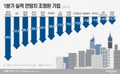 상장사 10곳 중 7곳, 실적 쇼크 우려↑