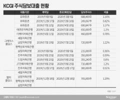 """""""75%가 주담대""""…KCGI 만기임박 문제없나"""