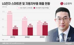 스마트폰 추월 앞둔 車전장...또 6000억 투자하는 LG전자