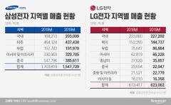 삼성·LG, 작년 中 매출 '휘청'…국내는 '선방'