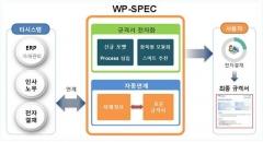 서부발전, 전력그룹사 최초 기술규격 자동생성시스템 구축