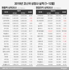 다우데이타 매출·영업익 '톱'…시총 3대장 '실종'