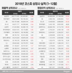 순익 '반토막'…미중 무역분쟁·반도체 불경기 악재 탓