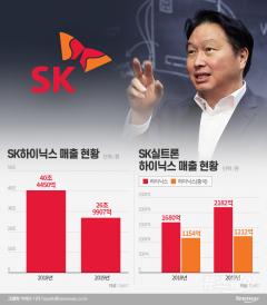최태원 회장 키우는 SK실트론, 하이닉스 매출 껑충 뛰었다