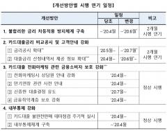 카드업계, '코로나19' 여파 대출관행 개선 2개월 연기