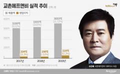 교촌 소진세號 첫 성적표 '합격'…영업이익 역대 최대