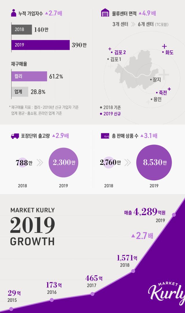 마켓컬리, 지난해 매출 2.7배 증가…영업손실도 2.9배 늘어