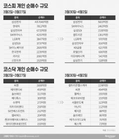 '삼성전자→테마株' 동학개미의 일탈(?)