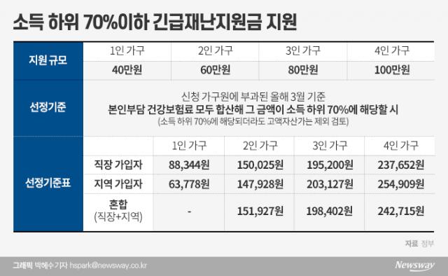 재난지원금, 4인 건보료 23.7만∼25.4만원 이하 시 100만원(종합)
