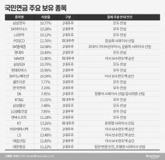 [재계가 보는 국민연금②]'정치연금' 돼 버린 2대주주