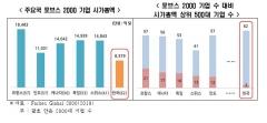 """한경연 """"한국 6대 제조업 수익성, 글로벌 기업 반토막 수준"""""""