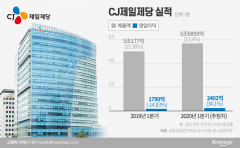 CJ제일제당, '비상경영' 1년 만에 분위기 반전