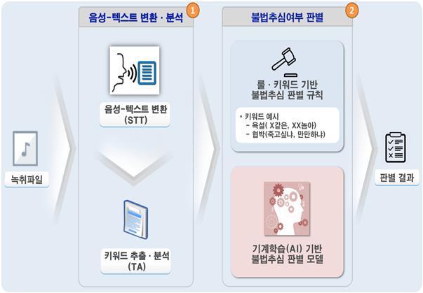 금감원, 불법추심·불완전판매 감독 업무에 '인공지능' 적용