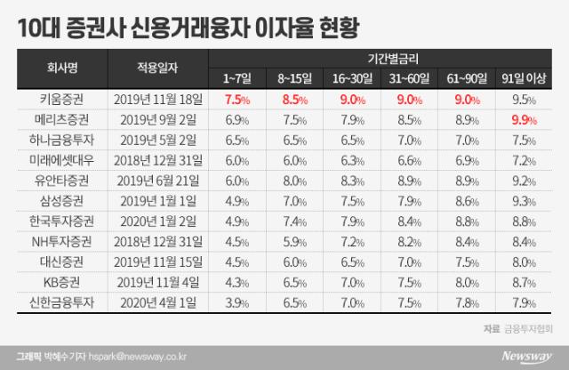 동학개미 특수 키움증권…대출장사 기대감 '짭짤'