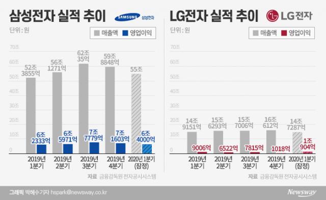 삼성·LG, 1분기 선방 했지만…커지는 2분기 고민