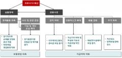 """""""사스·메르스와 비교불가""""…보험업계, 코로나19 대응 고심"""