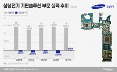 삼성전기, '철수 결정' HDI사업 임원 줄줄이 짐쌌다