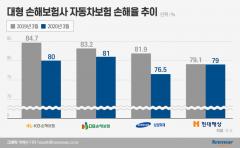 3월 자동차보험 손해율 하락…'코로나19' 영향 사고 감소
