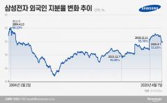 외국인, 삼전 지분 2% 팔았는데…컴백은 언제?