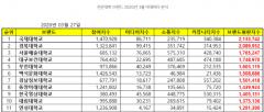 경복대, 한국기업평판연구소 '전문대학 브랜드 평판' 2위 차지