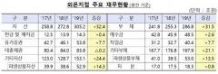 외국은행 국내지점 36곳, 지난해 순이익 8953억원…전년比 3.7%↑