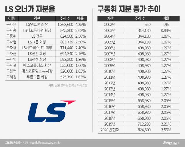 '거침없는 매수' LS 지분율 3위…오너 3세 구동휘 전무