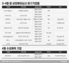 """""""코로나 위기를 기회로""""…도전장 내민 용감한(?) IPO기업들"""
