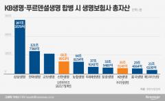 '자산 31조' 통합 KB생명 출범 임박…생보업계 판도 급변