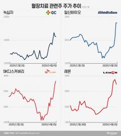 코로나19 테마주 '환승 지도'…마스크→진단키트→혈장치료