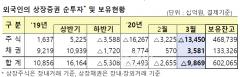 외국인, 3월 주식 13.5조원 '팔자'···두달째 순매도 행진