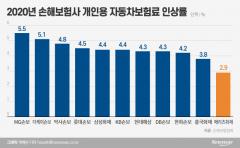 메리츠화재, 16일 車보험료 인상···개인용 업계 최저 2.9%