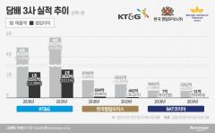 KT&G '릴'에 밀린 '아이코스-글로'…점유율 줄고 수익성 악화