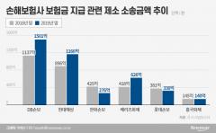 """고아 초등생에 """"구상금 달라""""···손보사 제소 소송액 증가"""