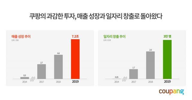 쿠팡, 지난해 매출 7조원 돌파…영업손실 36.1% 줄여