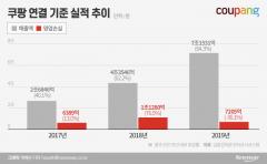 김범석의 뚝심…대형마트 앞지르며 '쿠팡천하'