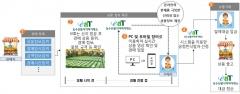 aT, 산지 온라인경매로 새로운 유통모델 알린다