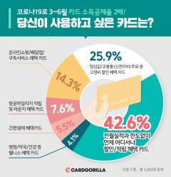 코로나19 영향 소득공제율 2배…'무조건 혜택 카드' 인기