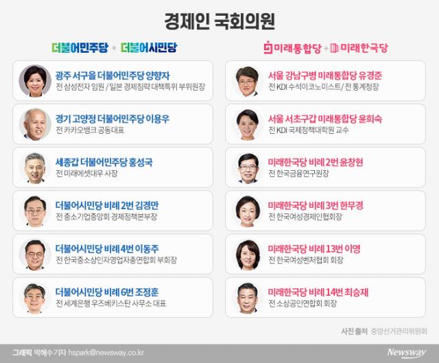 양향자·이용우·홍성국 21대 총선···경제인 공약은?