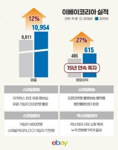 '오픈마켓 1위' 이베이코리아, 수수료 매출 1조 돌파…영업익 27%↑